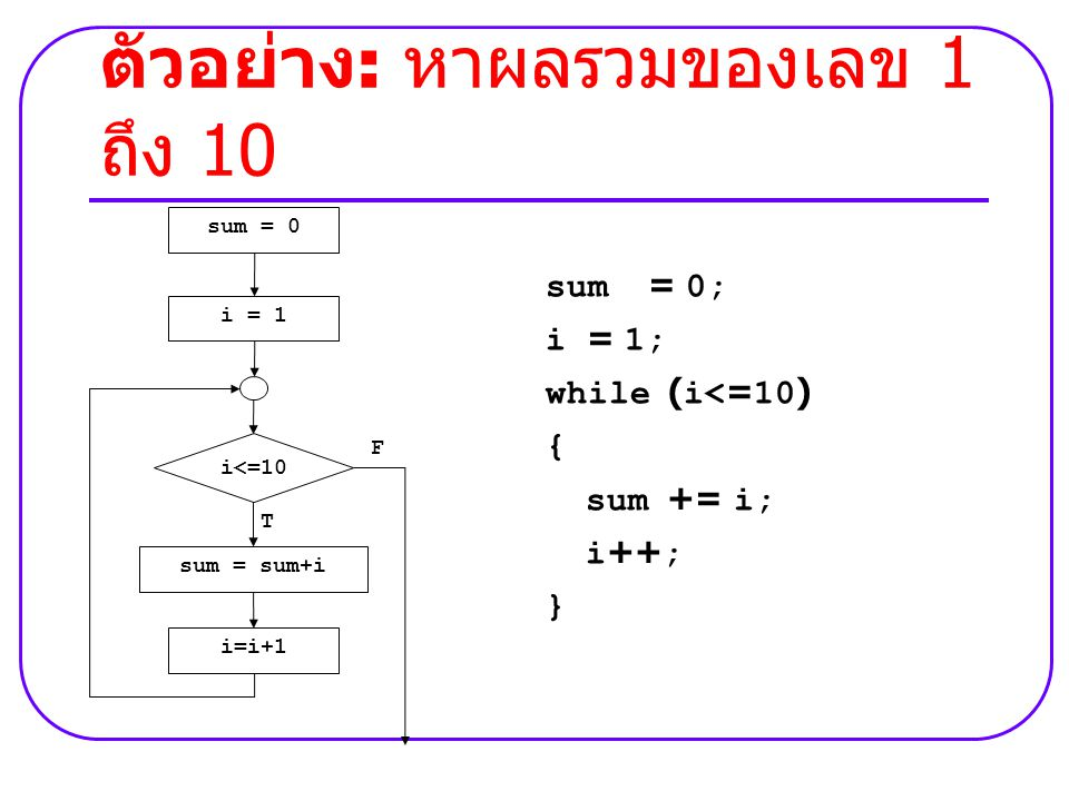 ตัวอย่าง : หาผลรวมของเลข 1 ถึง 10 sum = 0; i = 1; while (i<=10) { sum += i; i++; } i=i+1 sum = sum+i i = 1 sum = 0 T F i<=10