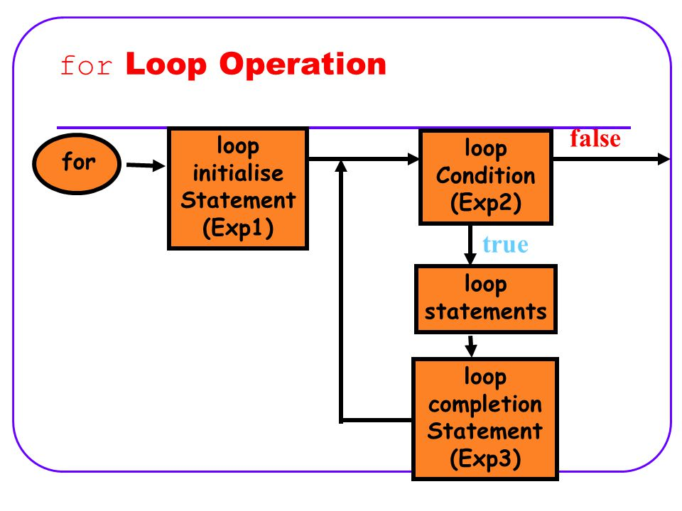 for Loop Operation for loop statements loop Condition (Exp2) false true loop initialise Statement (Exp1) loop completion Statement (Exp3)