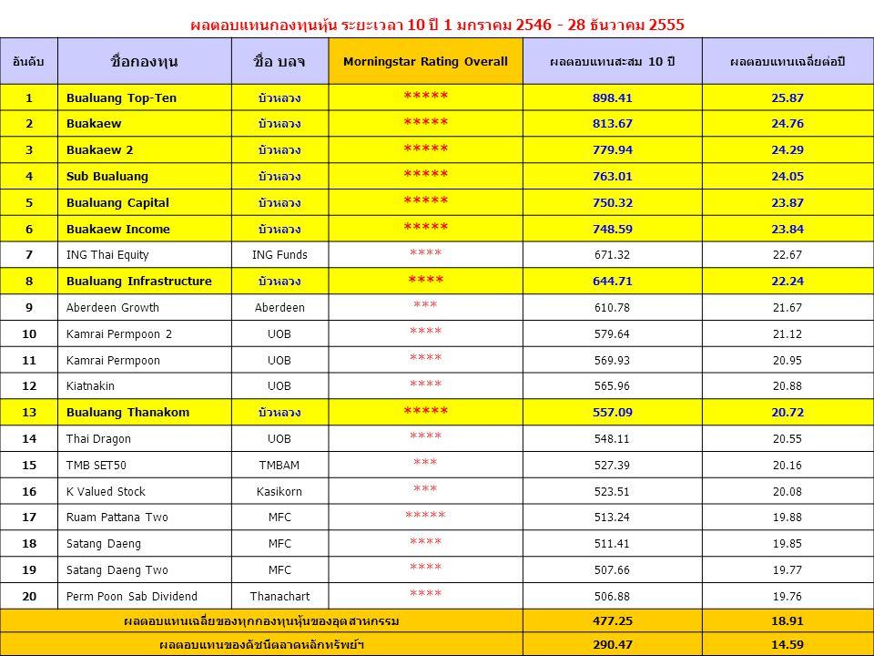 ผลตอบแทนกองทุนหุ้น ระยะเวลา 10 ปี 1 มกราคม 2546 - 28 ธันวาคม 2555 อันดับ ชื่อกองทุนชื่อ บลจ Morningstar Rating Overallผลตอบแทนสะสม 10 ปีผลตอบแทนเฉลี่ย