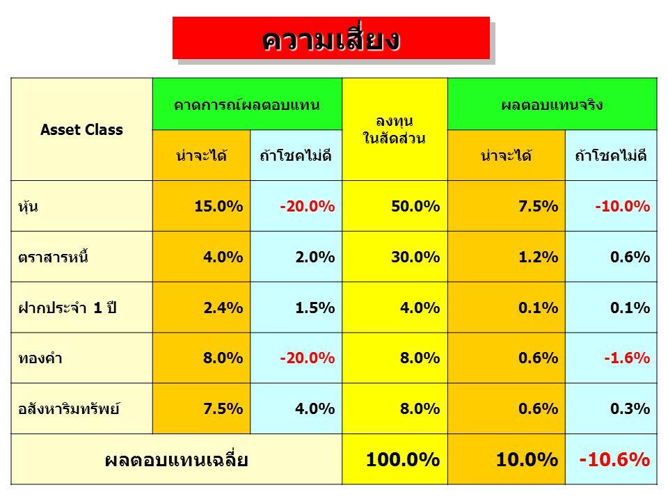 ความเสี่ยงความเสี่ยง Asset Class คาดการณ์ผลตอบแทน ลงทุน ในสัดส่วน ผลตอบแทนจริง น่าจะได้ถ้าโชคไม่ดีน่าจะได้ถ้าโชคไม่ดี หุ้น15.0%-20.0%50.0%7.5%-10.0% ต