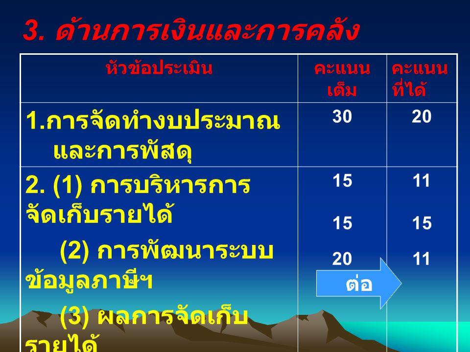 3.ด้านการเงินและการคลัง หัวข้อประเมินคะแนน เต็ม คะแนน ที่ได้ 1.