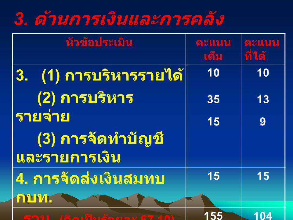 3.ด้านการเงินและการคลัง หัวข้อประเมินคะแนน เต็ม คะแนน ที่ได้ 3.