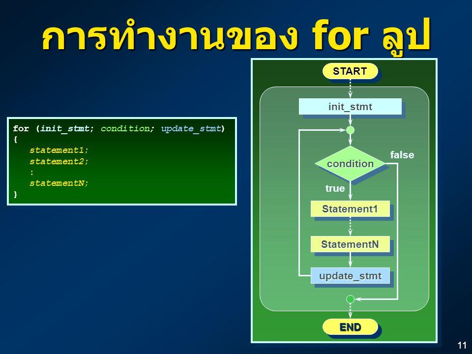 11 การทำงานของ for ลูป STARTSTART ENDEND false conditioncondition true Statement1Statement1StatementNStatementN init_stmtinit_stmtupdate_stmtupdate_stmt for (init_stmt; condition; update_stmt) { statement1; statement2; : statementN; } for (init_stmt; condition; update_stmt) { statement1; statement2; : statementN; }