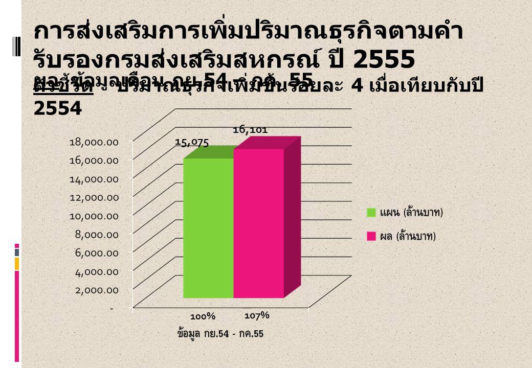 การส่งเสริมการเพิ่มปริมาณธุรกิจตามคำ รับรองกรมส่งเสริมสหกรณ์ ปี 2555 ตัวชี้วัด ปริมาณธุรกิจเพิ่มขึ้นร้อยละ 4 เมื่อเทียบกับปี 2554 ผล ข้อมูลเดือน กย.54 – กค.