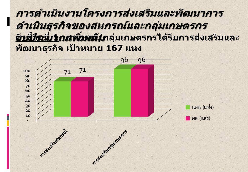 ตัวชี้วัดที่ 2 ร้อยละของจำนวนสถาบันที่มีปริมาณธุรกิจ เพิ่มขึ้นเมื่อเทียบกับปี 2554 ร้อยละ 53 ผล ข้อมูลเดือน กย.54 – กค.55 ผลงาน 111 แห่ง สหกรณ์ 46 แห่ง กลุ่มเกษตรกร 65 แห่ง คิดเป็นร้อยละ 66 % การดำเนินงานโครงการส่งเสริมและพัฒนาการ ดำเนินธุรกิจของสหกรณ์และกลุ่มเกษตรกร งบประมาณเพิ่มเติม