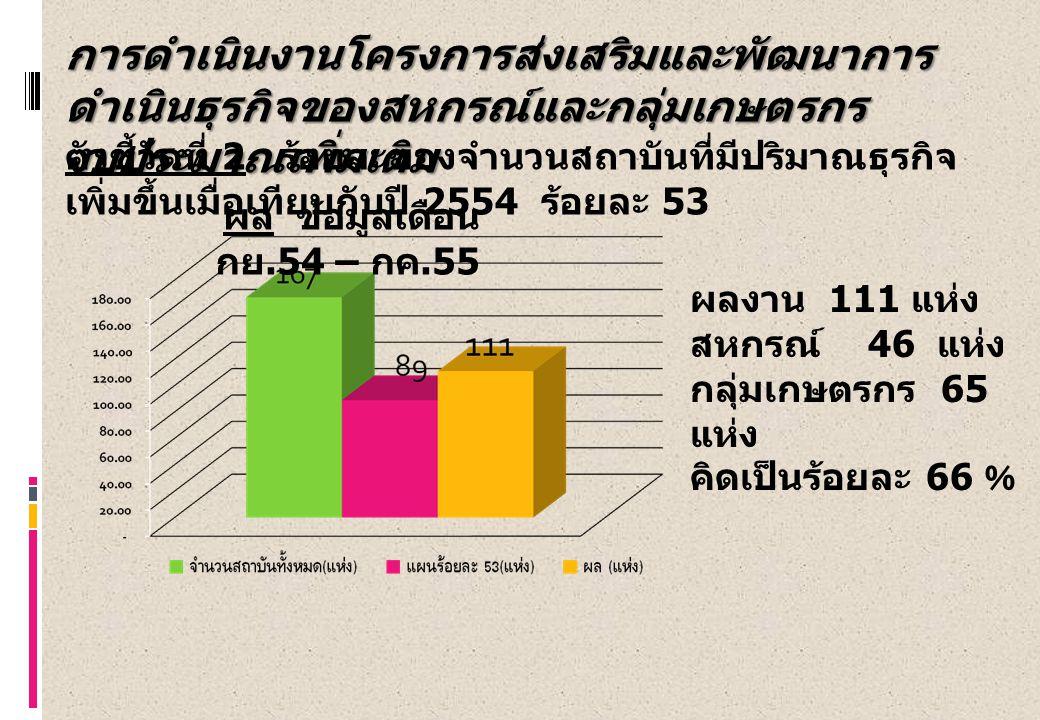 ตัวชี้วัดที่ 2 ร้อยละของจำนวนสถาบันที่มีปริมาณธุรกิจ เพิ่มขึ้นเมื่อเทียบกับปี 2554 ร้อยละ 53 ผล ข้อมูลเดือน กย.54 – กค.55 ผลงาน 111 แห่ง สหกรณ์ 46 แห่