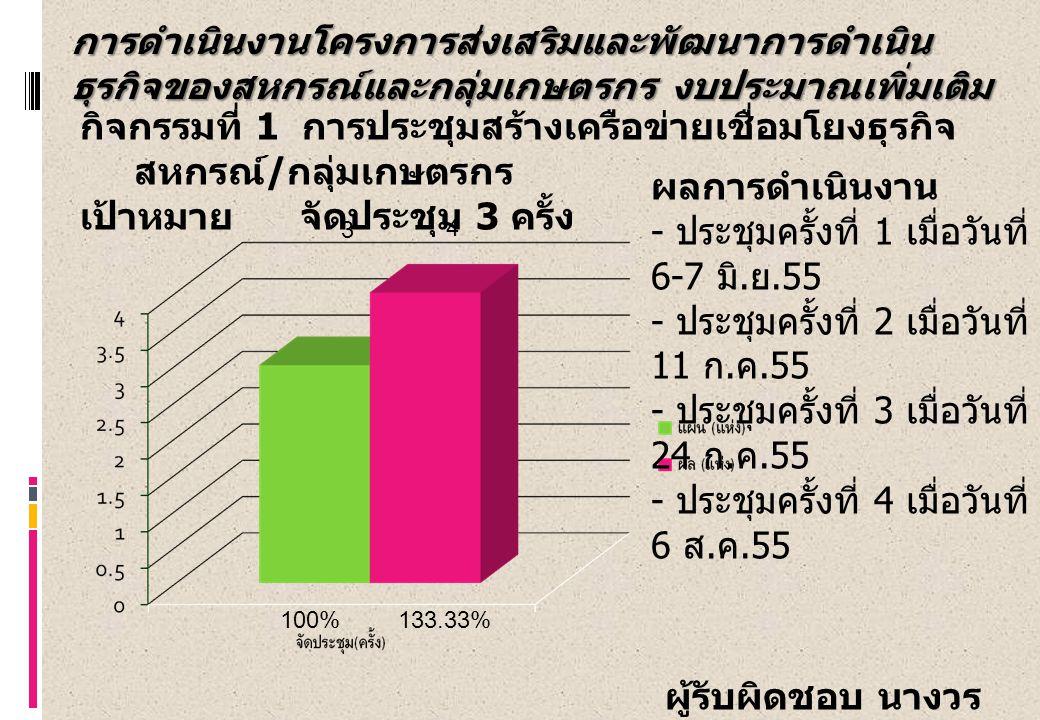กิจกรรมที่ 1 การประชุมสร้างเครือข่ายเชื่อมโยงธุรกิจ สหกรณ์ / กลุ่มเกษตรกร เป้าหมาย จัดประชุม 3 ครั้ง 100%133.33% ผลการดำเนินงาน - ประชุมครั้งที่ 1 เมื่อวันที่ 6-7 มิ.