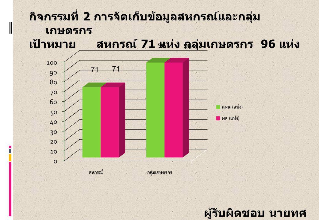 กิจกรรมที่ 2 การจัดเก็บข้อมูลสหกรณ์และกลุ่ม เกษตรกร เป้าหมาย สหกรณ์ 71 แห่ง กลุ่มเกษตรกร 96 แห่ง 71 96 ผู้รับผิดชอบ นายทศ พร พลีดี 71 96
