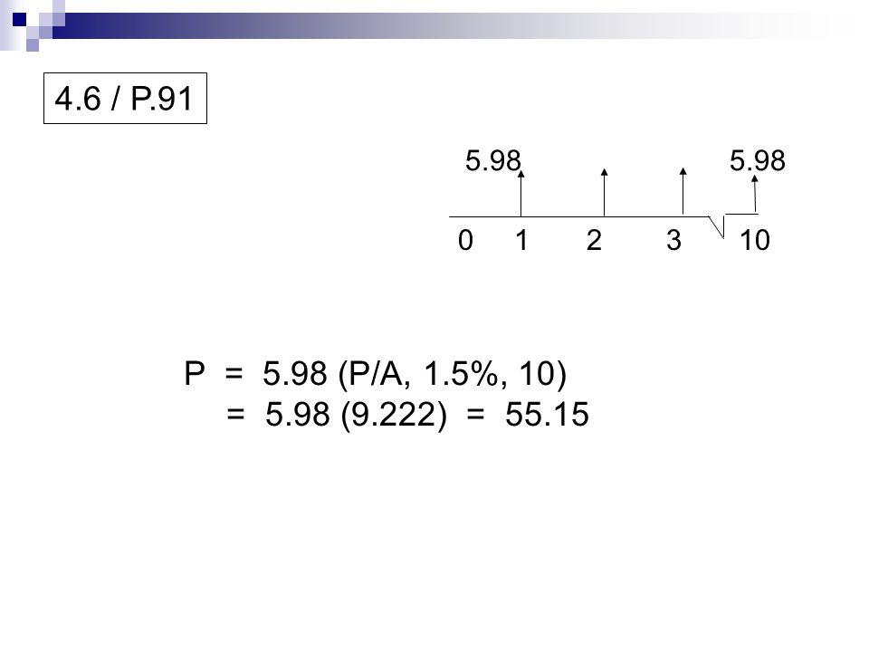 4.6 / P.91 0 1 2 3 10 5.98 P = 5.98 (P/A, 1.5%, 10) = 5.98 (9.222) = 55.15