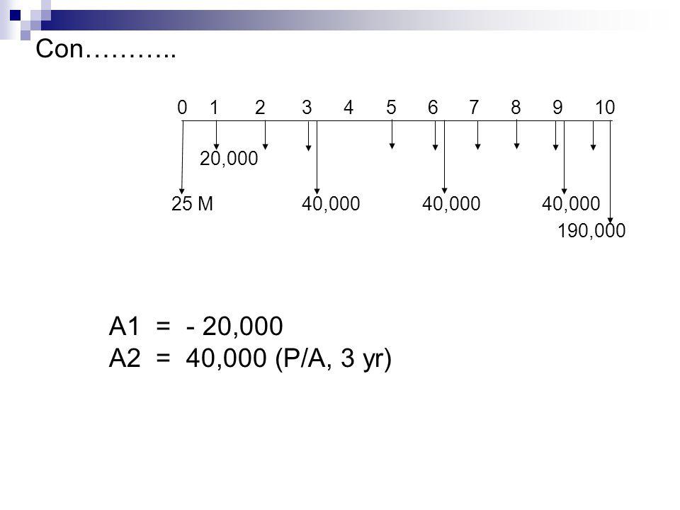 Con……….. 0 1 2 3 4 5 6 7 8 9 10 190,000 20,000 25 M 40,000 40,000 40,000 A1 = - 20,000 A2 = 40,000 (P/A, 3 yr)