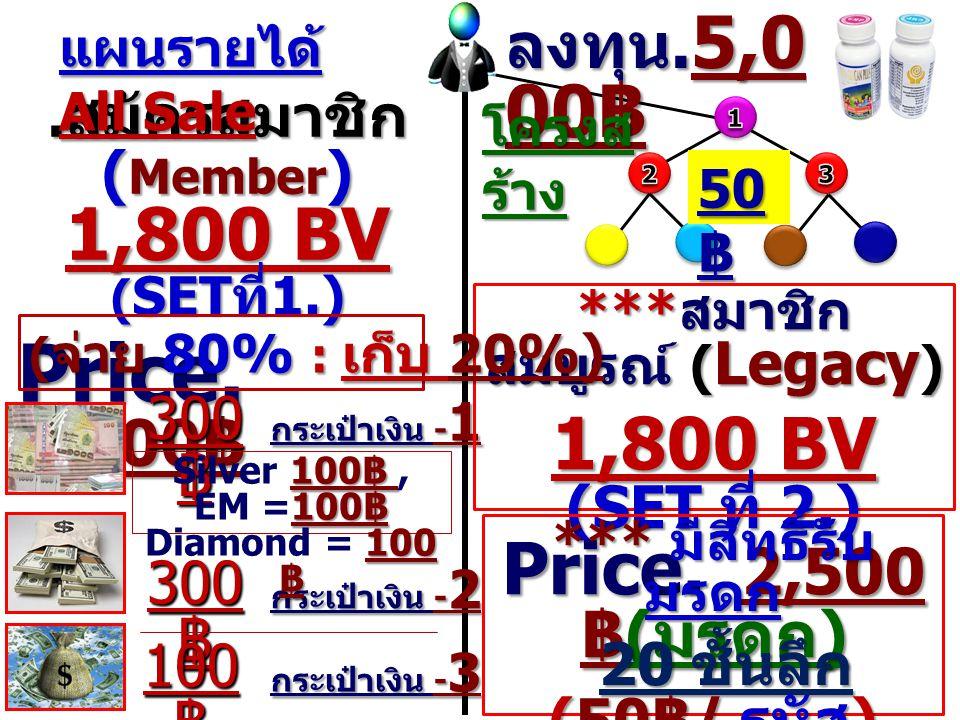 . สมัครสมาชิก ( Member ) 1,800 BV ( SET ที่ 1.) Price. 2,500 ฿ แผนรายได้ All Sale 300 ฿ 100 ฿ กระเป๋าเงิน - 1 กระเป๋าเงิน - 2 กระเป๋าเงิน - 3 *** สมาช