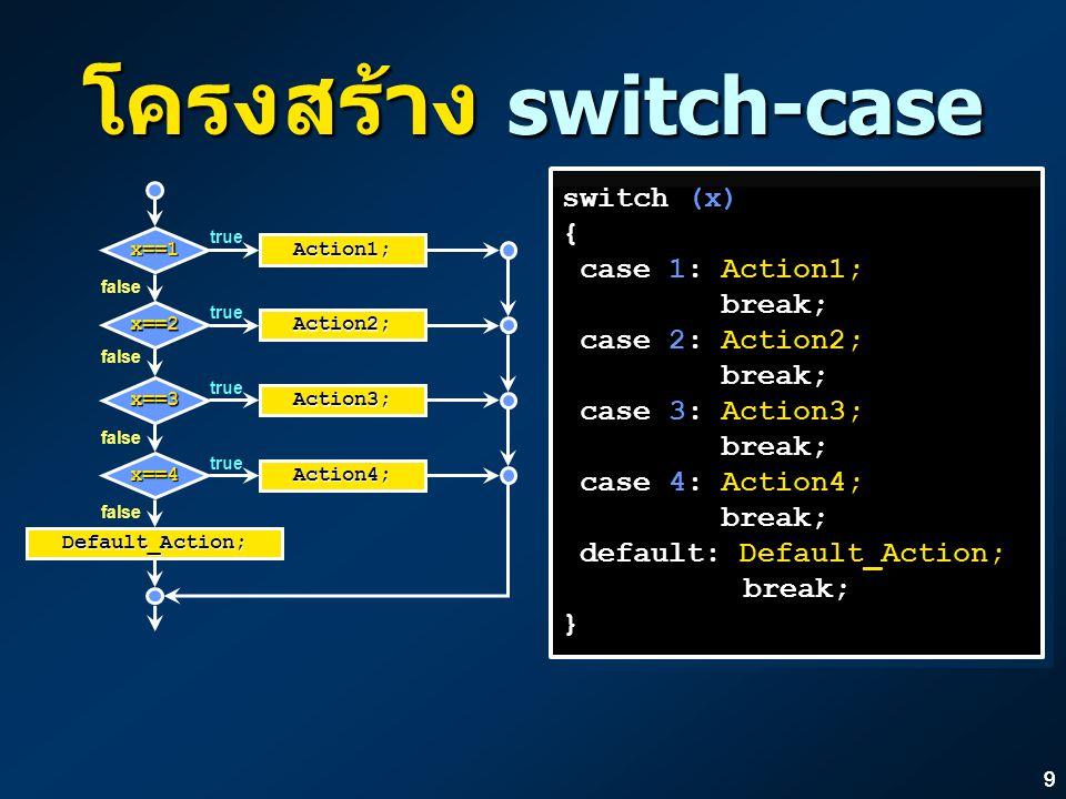 99 โครงสร้าง switch-case switch (x) { case 1: Action1; break; case 2: Action2; break; case 3: Action3; break; case 4: Action4; break; default: Default_Action; break; } switch (x) { case 1: Action1; break; case 2: Action2; break; case 3: Action3; break; case 4: Action4; break; default: Default_Action; break; } false Action1; x==1 Action2; x==2 Action3; x==3 Action4; x==4 true false Default_Action;