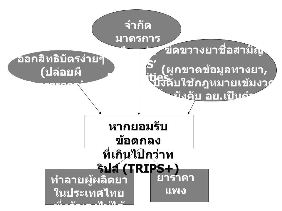 หากยอมรับ ข้อตกลง ที่เกินไปกว่าท ริปส์ (TRIPS+) ยาราคา แพง คนเข้าไม่ ถึงยา ทำลายผู้ผลิตยา ในประเทศไทย พึ่งตัวเองไม่ได้ ด้านยา ออกสิทธิบัตรง่ายๆ ( ปล่อยผี Evergreening Patent) จำกัด มาตรการ ยืดหยุ่น TRIPS' Flexibilities ขัดขวางยาชื่อสามัญ ( ผูกขาดข้อมูลทางยา, บังคับใช้กฎหมายเข้มงวด ขึ้น, บังคับ อย.