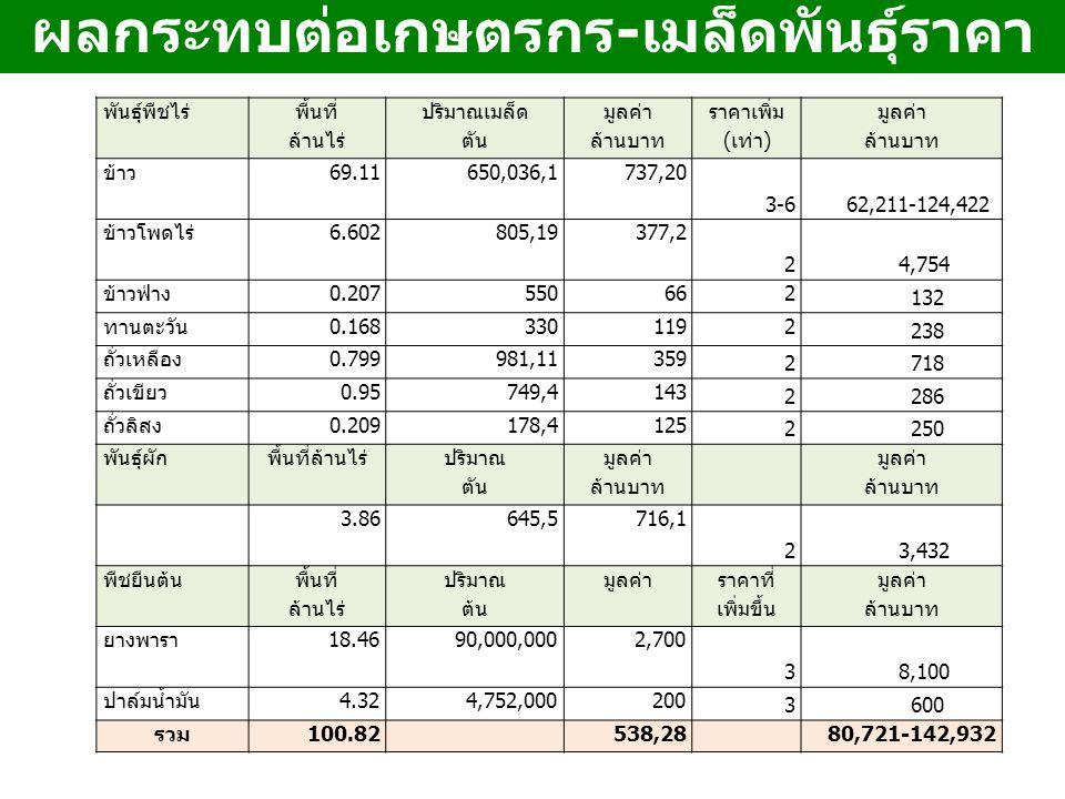 ผลกระทบต่อเกษตรกร - เมล็ดพันธุ์ราคา แพง พันธุ์พืชไร่ พื้นที่ ล้านไร่ ปริมาณเมล็ด ตัน มูลค่า ล้านบาท ราคาเพิ่ม (เท่า) มูลค่า ล้านบาท ข้าว69.111,036,65020,737 3-6 62,211-124,422 ข้าวโพดไร่6.60219,8052,377 2 4,754 ข้าวฟ่าง0.207550662 132 ทานตะวัน0.1683301192 238 ถั่วเหลือง0.79911,981359 2 718 ถั่วเขียว0.954,749143 2 286 ถั่วลิสง0.2094,178125 2 250 พันธุ์ผักพื้นที่ล้านไร่ ปริมาณ ตัน มูลค่า ล้านบาท มูลค่า ล้านบาท 3.865,6451,716 2 3,432 พืชยืนต้น พื้นที่ ล้านไร่ ปริมาณ ต้น มูลค่า ราคาที่ เพิ่มขึ้น มูลค่า ล้านบาท ยางพารา18.4690,000,0002,700 3 8,100 ปาล์มน้ำมัน4.324,752,000200 3 600 รวม100.8228,53880,721-142,932