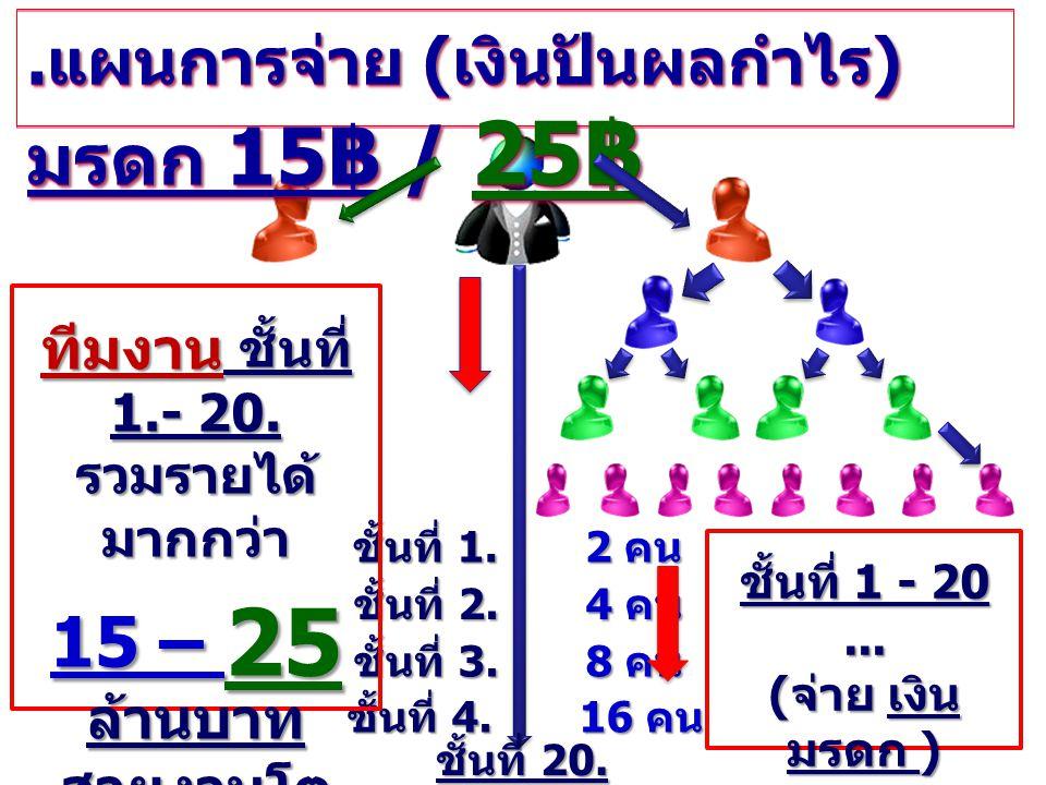 แผนการจ่าย ( เงินปันผลกำไร ) มรดก 15 ฿ / 25 ฿ ชั้นที่ 1. 2 คน ชั้นที่ 2. 4 คน ชั้นที่ 3. 8 คน ชั้นที่ 4. 16 คน ชั้นที่ 20......1,048,576 คน ชั้นที่ 1.