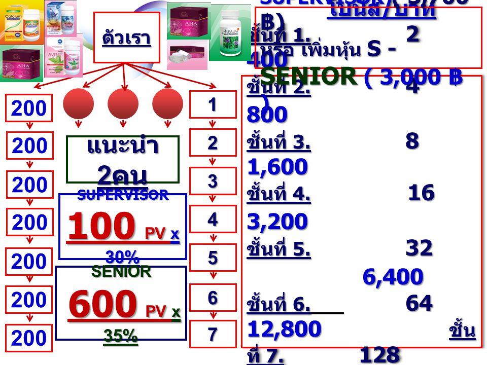 การจ่ายเงิน แบบ แมรททริก การจ่ายเงิน แบบ แมรททริก U ครบ : 3,000 บาท รับเงิน 200 บาท รับเงิน 200 บาท หุ้นส่วน บริษัท. รายได้ หุ้นส่วน บริษัท ( ยอดซื้อ