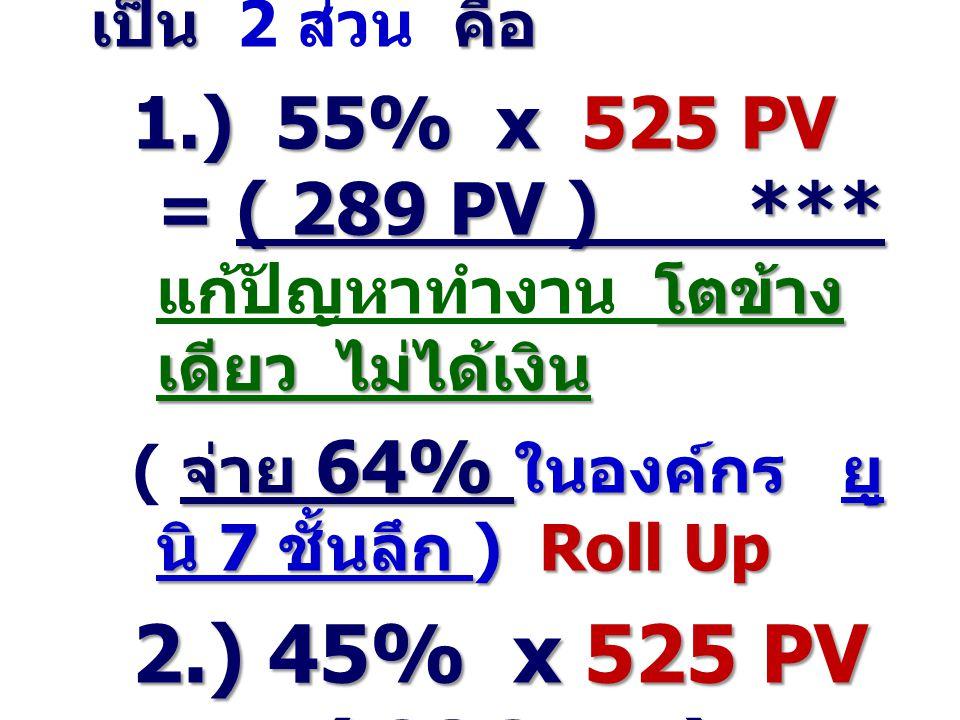 4. รายได้ POOL. การสร้างทีม ATM ( 1,500 ฿ x 7% ) ชั้นที่ 1. 1:1 คน ชั้นที่ 2. 2:2 คน ชั้นที่ 3. 4:4 คน ชั้นที่ 4. 8:8 คน 50 – 50 จ่าย 50% 30 – 30 จ่าย