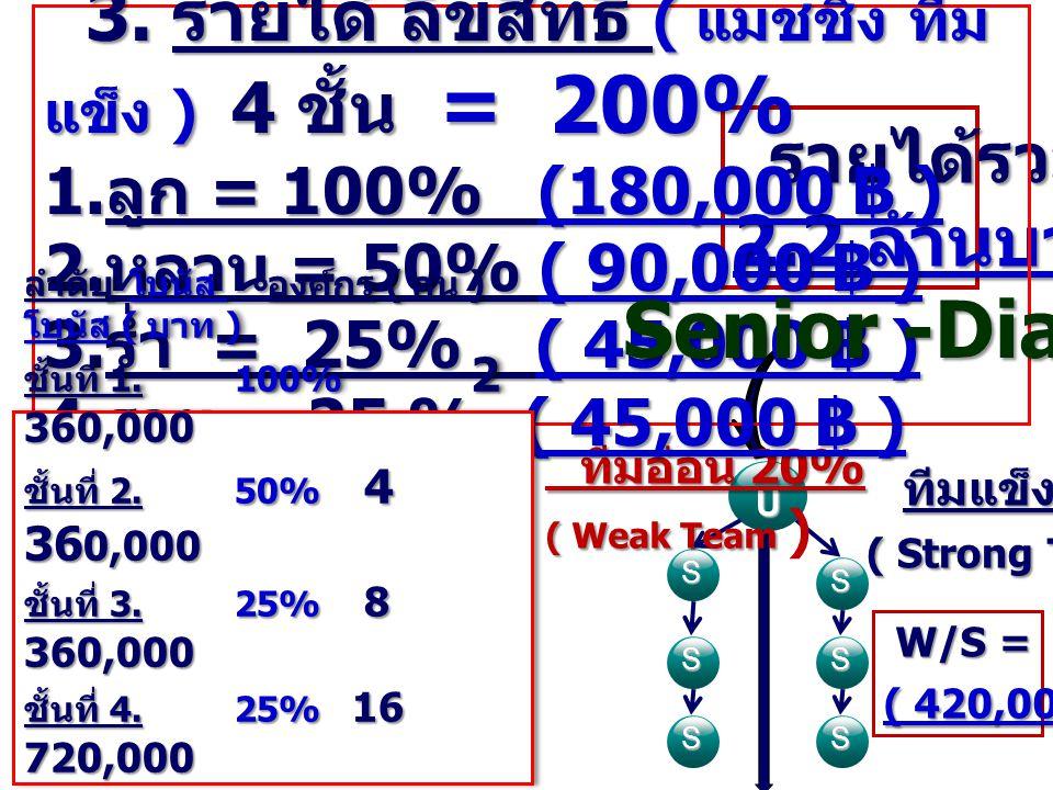 = 140,000 ฿ = 175,000 ฿ = 245,000 ฿ = 315,000 ฿ = 420,000 ฿