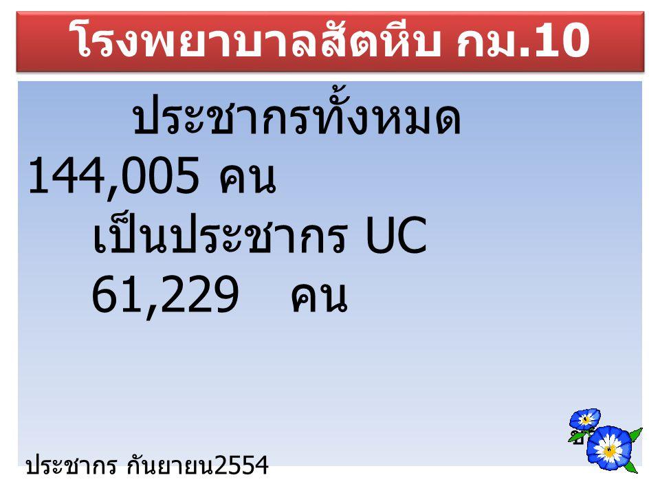 ประชากรทั้งหมด 144,005 คน เป็นประชากร UC 61,229 คน ข้อมูล ประชากร กันยายน 2554 โรงพยาบาลสัตหีบ กม.10