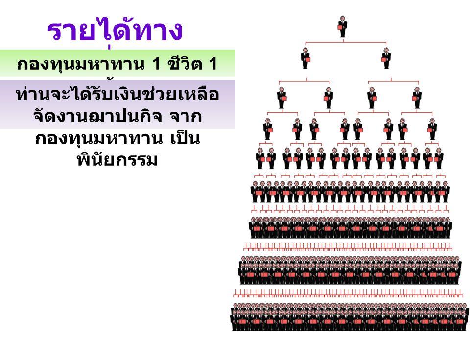 รายได้ทาง ที่ 5 กองทุนมหาทาน 1 ชีวิต 1 ล้าน ท่านจะได้รับเงินช่วยเหลือ จัดงานฌาปนกิจ จาก กองทุนมหาทาน เป็น พินัยกรรม