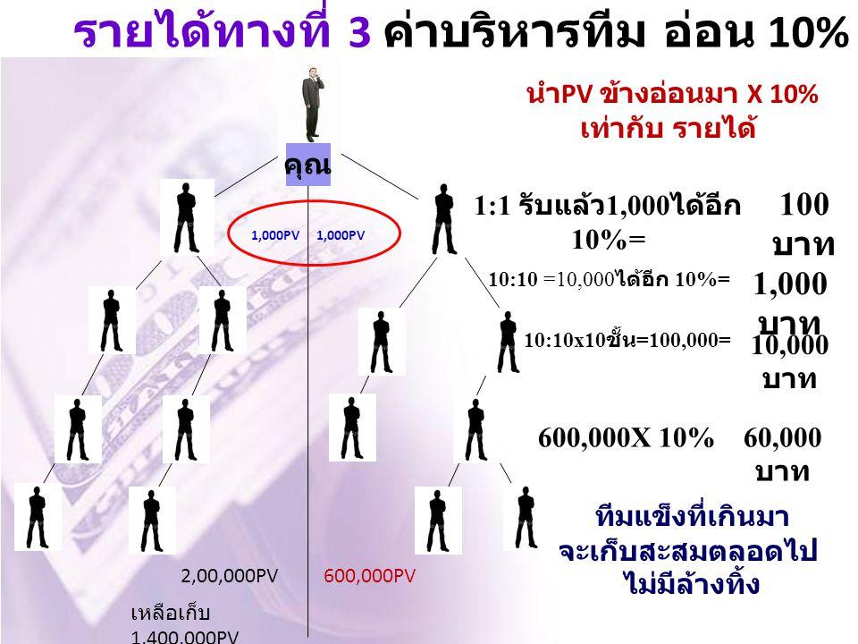 รายได้ทางที่ 3 ค่าบริหารทีม อ่อน 10% 1,000PV 100 บาท คุณ 1,000PV 1:1 รับแล้ว 1,000 ได้อีก 10%= 2,00,000PV600,000PV 10:10 =10,000 ได้อีก 10%= 1,000 บาท เหลือเก็บ 1,400,000PV 10:10x10 ชั้น =100,000= 10,000 บาท นำ PV ข้างอ่อนมา X 10% เท่ากับ รายได้ 600,000X 10%60,000 บาท ทีมแข็งที่เกินมา จะเก็บสะสมตลอดไป ไม่มีล้างทิ้ง