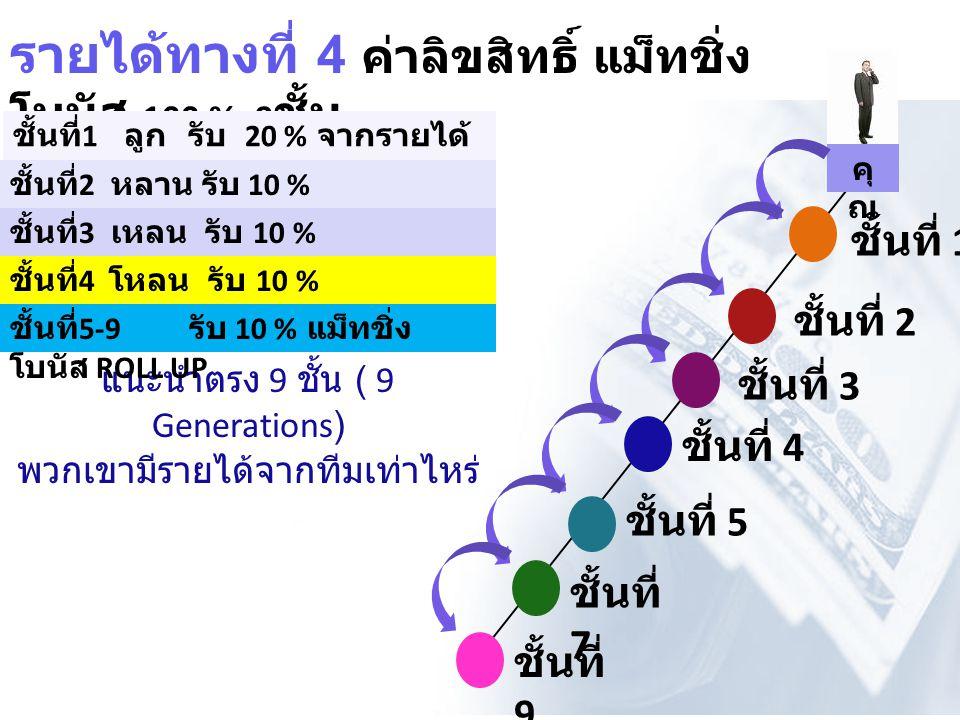รายได้ทางที่ 4 ค่าลิขสิทธิ์ แม็ทชิ่ง โบนัส 100 % 9 ชั้น แนะนำตรง 9 ชั้น ( 9 Generations) พวกเขามีรายได้จากทีมเท่าไหร่ ชั้นที่ 1 ลูก รับ 20 % จากรายได้ ของลูก ชั้นที่ 2 หลาน รับ 10 % ชั้นที่ 3 เหลน รับ 10 % ชั้นที่ 4 โหลน รับ 10 % ชั้นที่ 5-9 รับ 10 % แม็ทชิ่ง โบนัส ROLL UP คุ ณ ชั้นที่ 1 ชั้นที่ 2 ชั้นที่ 3 ชั้นที่ 4 ชั้นที่ 5 ชั้นที่ 7 ชั้นที่ 9