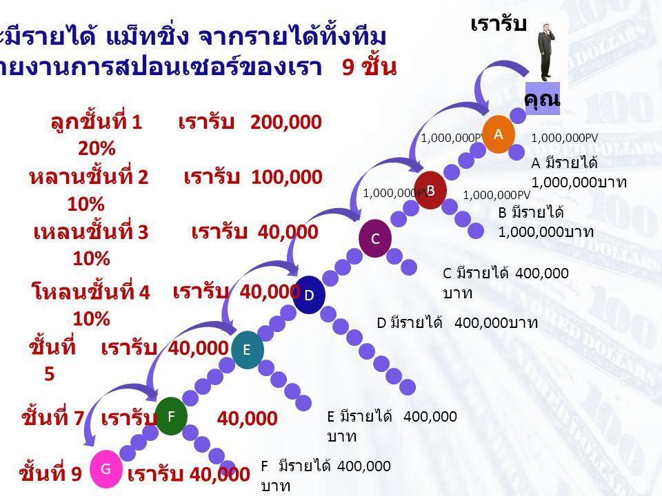 คุณ ลูกชั้นที่ 1 20% หลานชั้นที่ 2 10% 1,000,000PV เรารับ A B 1,000,000PV C D เหลนชั้นที่ 3 10% โหลนชั้นที่ 4 10% E ชั้นที่ 5 F ชั้นที่ 7 เราจะมีรายได้ แม็ทชิ่ง จากรายได้ทั้งทีม ของสายงานการสปอนเซอร์ของเรา 9 ชั้น เรารับ 200,000 เรารับ 100,000 เรารับ 40,000 G ชั้นที่ 9 เรารับ 40,000 A มีรายได้ 1,000,000 บาท B มีรายได้ 1,000,000 บาท C มีรายได้ 400,000 บาท D มีรายได้ 400,000 บาท E มีรายได้ 400,000 บาท F มีรายได้ 400,000 บาท