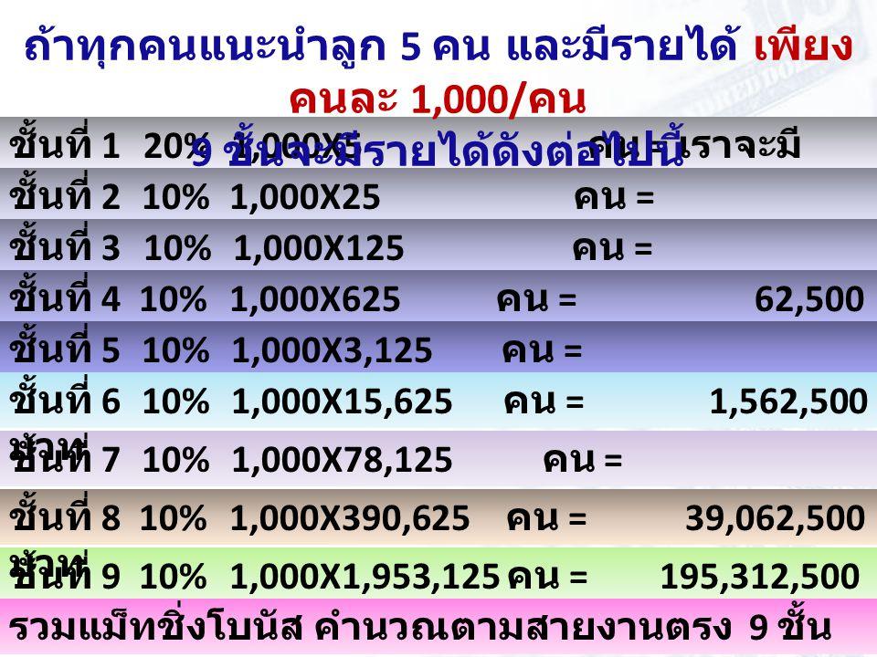 ชั้นที่ 1 20% 1,000X5 คน = เราจะมี รายได้ 1,000 บาท ชั้นที่ 2 10% 1,000X25 คน = 2,500 บาท ชั้นที่ 3 10% 1,000X125 คน = 12,500 บาท ชั้นที่ 4 10% 1,000X625 คน = 62,500 บาท ชั้นที่ 5 10% 1,000X3,125 คน = 312,500 บาท ชั้นที่ 9 10% 1,000X1,953,125 คน = 195,312,500 บาท รวมแม็ทชิ่งโบนัส คำนวณตามสายงานตรง 9 ชั้น 244,141,000 บาท ชั้นที่ 7 10% 1,000X78,125 คน = 7,812,500 บาท ถ้าทุกคนแนะนำลูก 5 คน และมีรายได้ เพียง คนละ 1,000/ คน 9 ชั้นจะมีรายได้ดังต่อไปนี้ ชั้นที่ 6 10% 1,000X15,625 คน = 1,562,500 บาท ชั้นที่ 8 10% 1,000X390,625 คน = 39,062,500 บาท