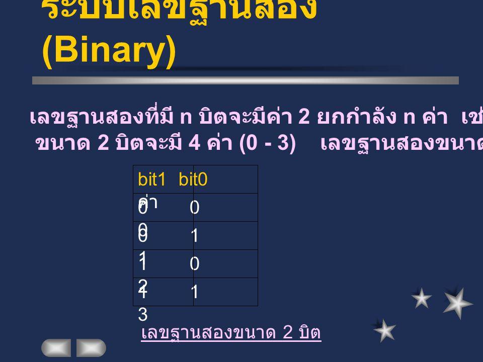 ระบบเลขฐานสอง (Binary) เลขฐานสองที่มี n บิตจะมีค่า 2 ยกกำลัง n ค่า เช่นเลขฐานสอง ขนาด 2 บิตจะมี 4 ค่า (0 - 3) เลขฐานสองขนาด 4 บิตจะมี 16 ค่า (0 -15) 0 0 0 0 1 1 1 0 2 1 1 3 bit1 bit0 ค่า เลขฐานสองขนาด 2 บิต