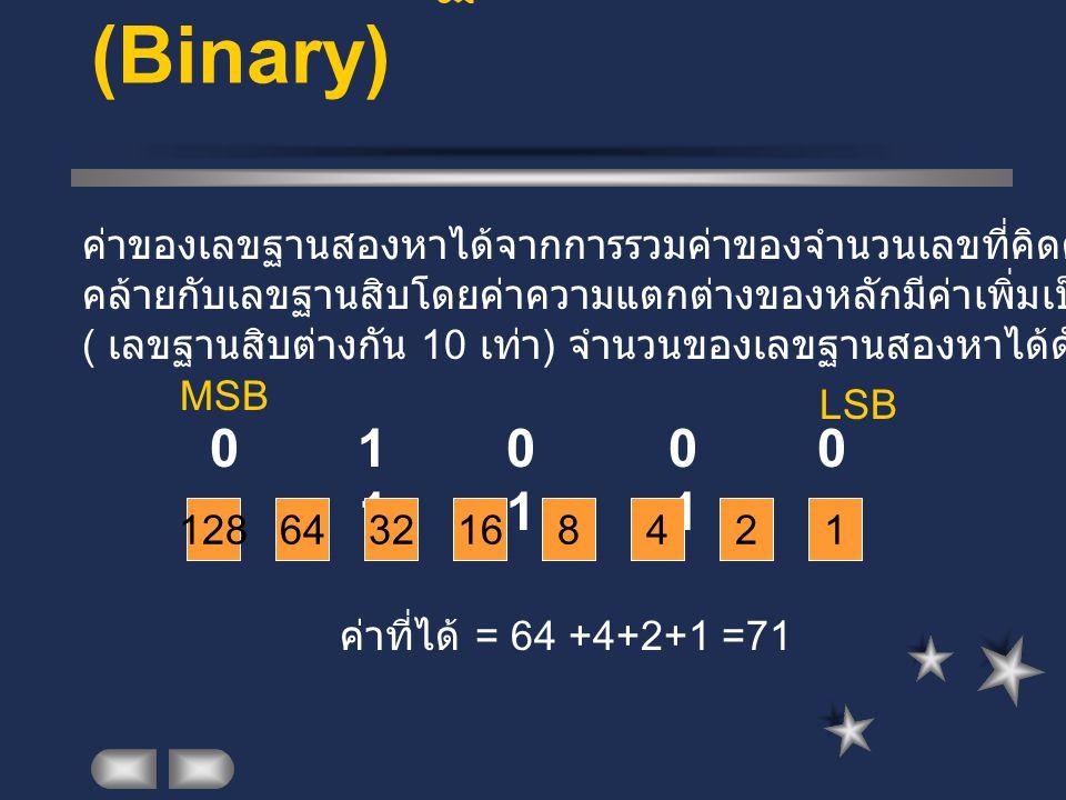 ระบบเลขฐานสอง (Binary) 0 1 0 0 0 1 1 1 ค่าของเลขฐานสองหาได้จากการรวมค่าของจำนวนเลขที่คิดตามตำแหน่งของหลัก คล้ายกับเลขฐานสิบโดยค่าความแตกต่างของหลักมีค่าเพิ่มเป็น 2 เท่าหลักที่ต่ำกว่า ( เลขฐานสิบต่างกัน 10 เท่า ) จำนวนของเลขฐานสองหาได้ดังนี้ 1286413216842 ค่าที่ได้ = 64 +4+2+1 =71 LSB MSB