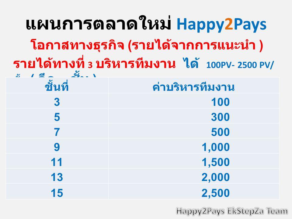 แผนการตลาดใหม่ Happy2Pays โอกาสทางธุรกิจ ( รายได้จากการแนะนำ ) รายได้ทางที่ 3 บริหารทีมงาน ได้ 100PV- 2500 PV/ ชั้น ( ลึก 15 ชั้น ) ชั้นที่ค่าบริหารทีมงาน 3 100 5 300 7 500 9 1,000 11 1,500 13 2,000 15 2,500