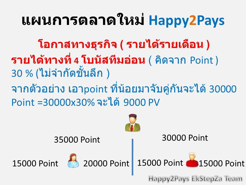 แผนการตลาดใหม่ Happy2Pays โอกาสทางธุรกิจ ( รายได้รายเดือน ) รายได้ทางที่ 4 โบนัสทีมอ่อน ( คิดจาก Point ) 30 % ( ไม่จำกัดชั้นลึก ) จากตัวอย่าง เอา point ที่น้อยมาจับคู่กันจะได้ 30000 Point =30000x30% จะได้ 9000 PV 30000 Point 35000 Point 15000 Point20000 Point 15000 Point