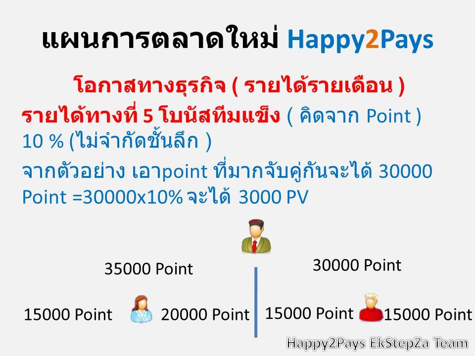 แผนการตลาดใหม่ Happy2Pays โอกาสทางธุรกิจ ( รายได้รายเดือน ) รายได้ทางที่ 5 โบนัสทีมแข็ง ( คิดจาก Point ) 10 % ( ไม่จำกัดชั้นลึก ) จากตัวอย่าง เอา point ที่มากจับคู่กันจะได้ 30000 Point =30000x10% จะได้ 3000 PV 30000 Point 35000 Point 15000 Point20000 Point 15000 Point