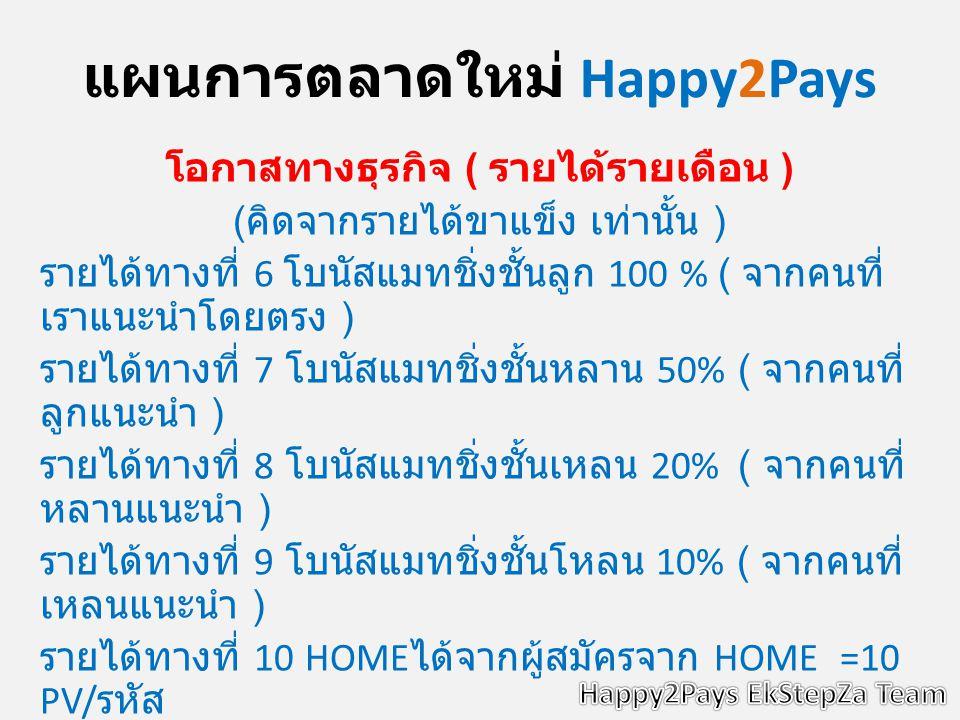 แผนการตลาดใหม่ Happy2Pays โอกาสทางธุรกิจ ( รายได้รายเดือน ) ( คิดจากรายได้ขาแข็ง เท่านั้น ) รายได้ทางที่ 6 โบนัสแมทชิ่งชั้นลูก 100 % ( จากคนที่ เราแนะนำโดยตรง ) รายได้ทางที่ 7 โบนัสแมทชิ่งชั้นหลาน 50% ( จากคนที่ ลูกแนะนำ ) รายได้ทางที่ 8 โบนัสแมทชิ่งชั้นเหลน 20% ( จากคนที่ หลานแนะนำ ) รายได้ทางที่ 9 โบนัสแมทชิ่งชั้นโหลน 10% ( จากคนที่ เหลนแนะนำ ) รายได้ทางที่ 10 HOME ได้จากผู้สมัครจาก HOME =10 PV/ รหัส รายได้ทางที่ 11 CENTER ได้จากผู้สมัครจาก HOME=5PV/ รหัส และ CENTER =10 PV/ รหัส