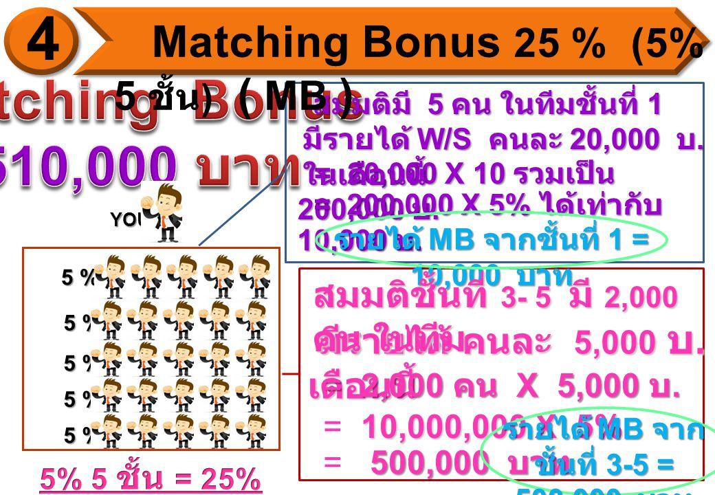 = 20,000 X 10 รวมเป็น 200,000 บ. = 20,000 X 10 รวมเป็น 200,000 บ.