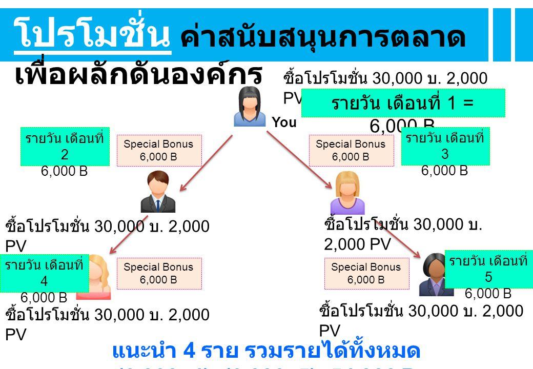 You แนะนำ 4 ราย รวมรายได้ทั้งหมด (6,000x4)+(6,000x5)=54,000 B โปรโมชั่น ค่าสนับสนุนการตลาด เพื่อผลักดันองค์กร ซื้อโปรโมชั่น 30,000 บ.