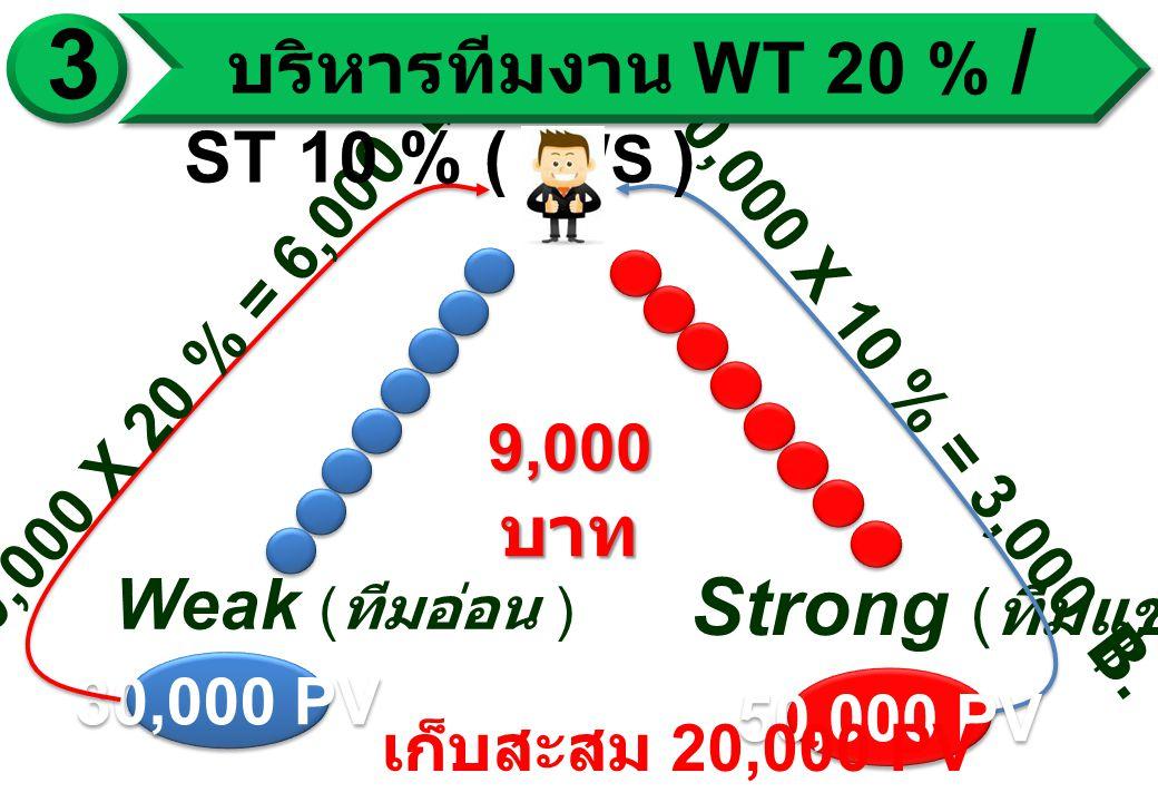 Weak ( ทีมอ่อน ) Strong ( ทีมแข็ง ) 30,000 PV 30,000 X 20 % = 6,00 0 ฿.