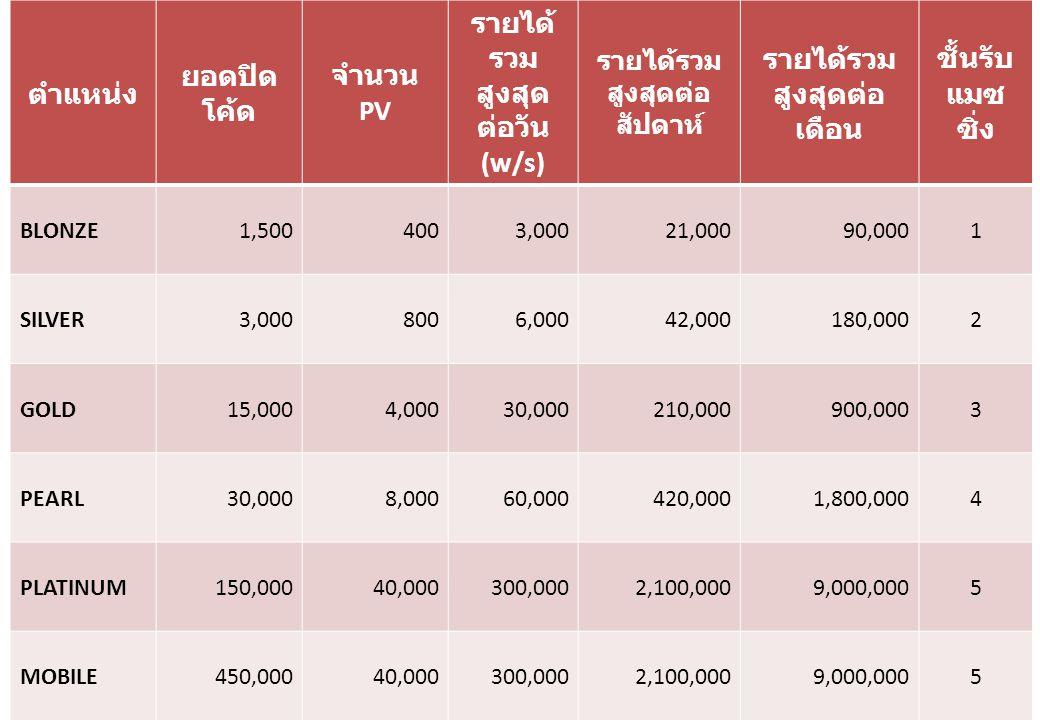 ตำแหน่ง ยอดปิด โค้ด จำนวน PV รายได้ รวม สูงสุด ต่อวัน (w/s) รายได้รวม สูงสุดต่อ สัปดาห์ รายได้รวม สูงสุดต่อ เดือน ชั้นรับ แมซ ซิ่ง BLONZE1,5004003,00021,00090,0001 SILVER3,0008006,00042,000180,0002 GOLD15,0004,00030,000210,000900,0003 PEARL30,0008,00060,000420,0001,800,0004 PLATINUM150,00040,000300,0002,100,0009,000,0005 MOBILE450,00040,000300,0002,100,0009,000,0005