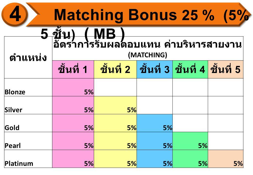 ตำแหน่ง อัตราการรับผลตอบแทน ค่าบริหารสายงาน (MATCHING) ชั้นที่ 1 ชั้นที่ 2 ชั้นที่ 3 ชั้นที่ 4 ชั้นที่ 5 Blonze5% Silver5% Gold5% Pearl5% Platinum5%