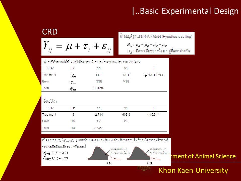|..Basic Experimental Design Khon Kaen University Department of Animal Science Source DF Type III SS Mean Square F Value Pr > F GNRH 3 206394.0000 68798.0000 7.05 0.0055 ** Contrast DF Contrast SS Mean Square F Value Pr > F Linear 1 199200.8000 199200.8000 20.42 0.0007 ** Quadratic 1 6241.0000 6241.0000 0.64 0.0093 ** Cubic 1 952.2000 952.2000 0.10 0.7601 0102030