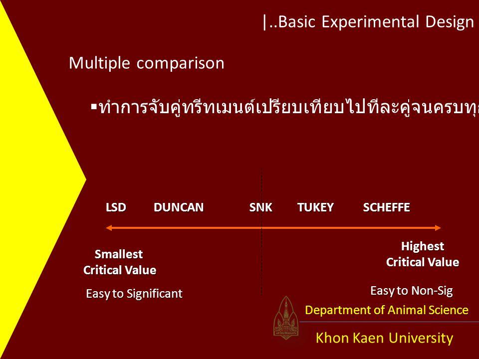 |..Basic Experimental Design Khon Kaen University Department of Animal Science Multiple comparison