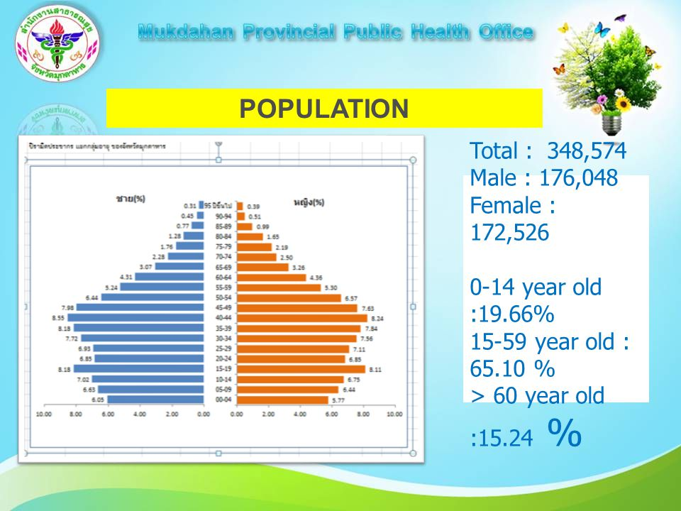 POPULATION Total : 348,574 Male : 176,048 Female : 172,526 0-14 year old :19.66% 15-59 year old : 65.10 % > 60 year old :15.24 %