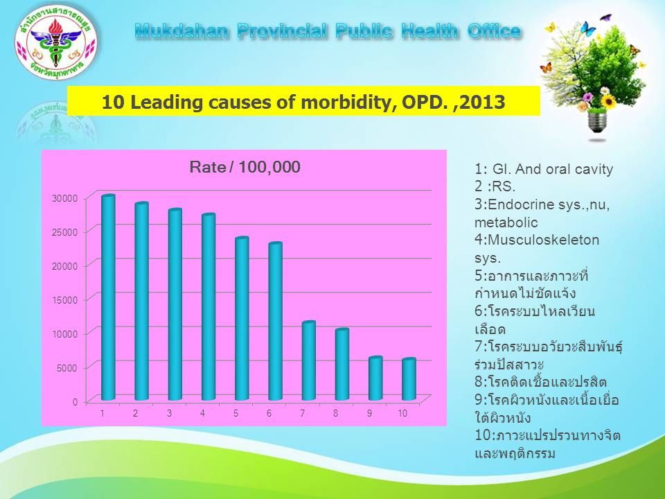 10 Leading causes of morbidity, OPD.,2013 1: GI. And oral cavity 2 :RS. 3:Endocrine sys.,nu, metabolic 4:Musculoskeleton sys. 5: อาการและภาวะที่ กำหนด