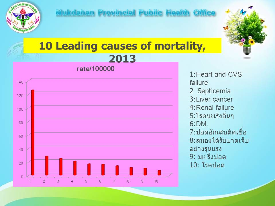 10 Leading causes of mortality, 2013 1:Heart and CVS failure 2 Septicemia 3:Liver cancer 4:Renal failure 5: โรคมะเร็งอื่นๆ 6:DM.