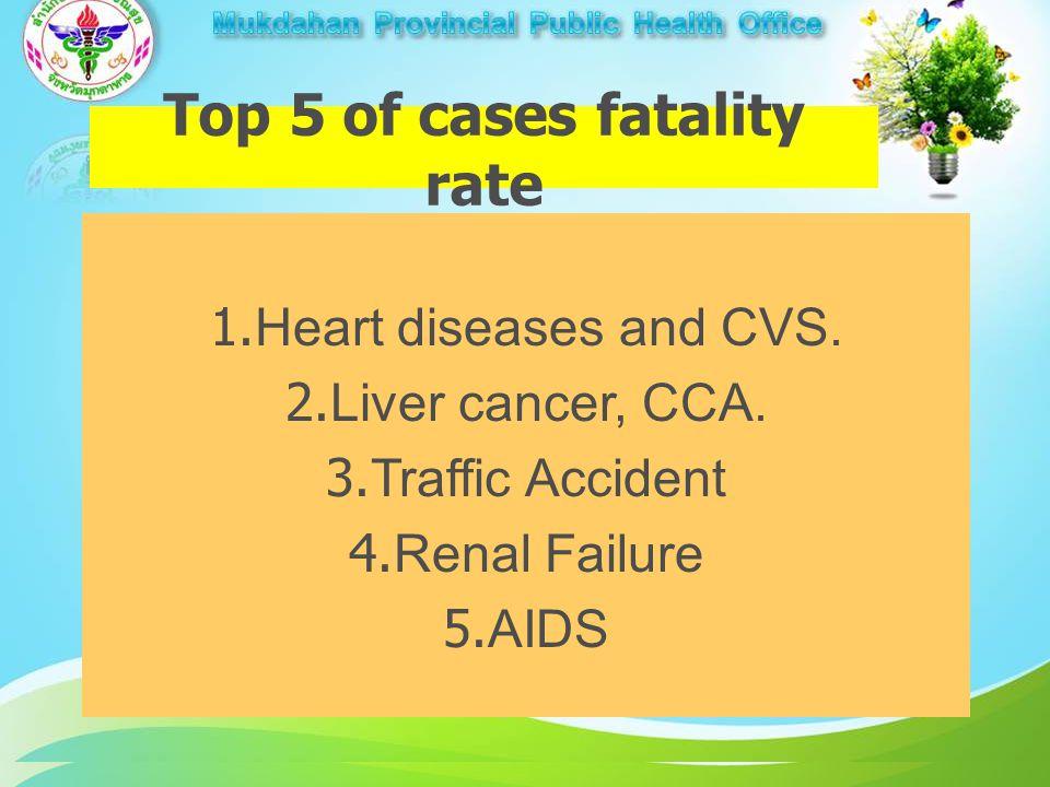 โรค / ปัญหา กลุ่มโรคหัวใจและหลอดเลือด มะเร็งตับ / ท่อน้ำดี อุบัติเหตุ ไตวาย เอดส์ Top 5 of cases fatality rate 1.Heart diseases and CVS.