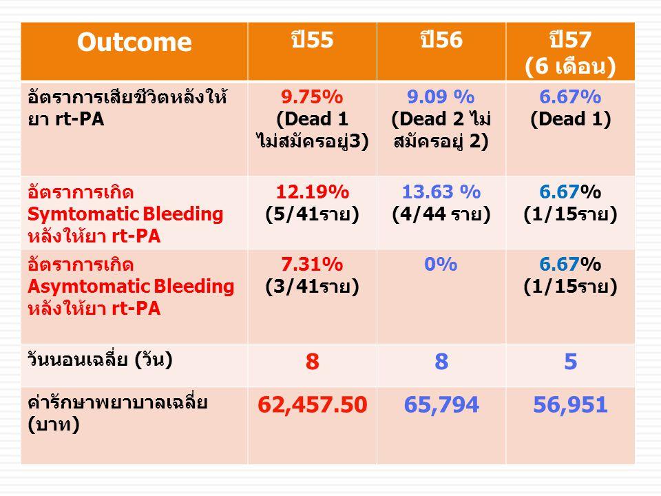 Outcome ปี55ปี56ปี57 (6 เดือน) อัตราการเสียชีวิตหลังให้ ยา rt-PA 9.75% (Dead 1 ไม่สมัครอยู่3) 9.09 % (Dead 2 ไม่ สมัครอยู่ 2) 6.67% (Dead 1) อัตราการเ