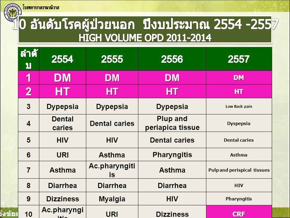 ลำ ดับ 2554255525562557 1 Diarrhea 2 Dyspepsia CRF DHFNeonatal jx 3 CRF DyspepsiaPneumoniaDM 4 Dengue feverPneumonia 5 Dizziness Neonatal jx CRF Senile Cataract 6 Head injury Senile CataractNeonatal jxDyspepsia 7 Pyelonephritis DizzinessDyspepsiaHead injury 8 Ac.bronchiolitis Acut PyelonephitisSenile Cataract CRF 9 HT Acute bronchiolitisThalassemiaAcute Appendecitis 10 Senile Cataract HTDM Haemolytic (newborn) ที่มาของข้อมูล : สถิติบริการจาก HosXP ณ 31 ม.