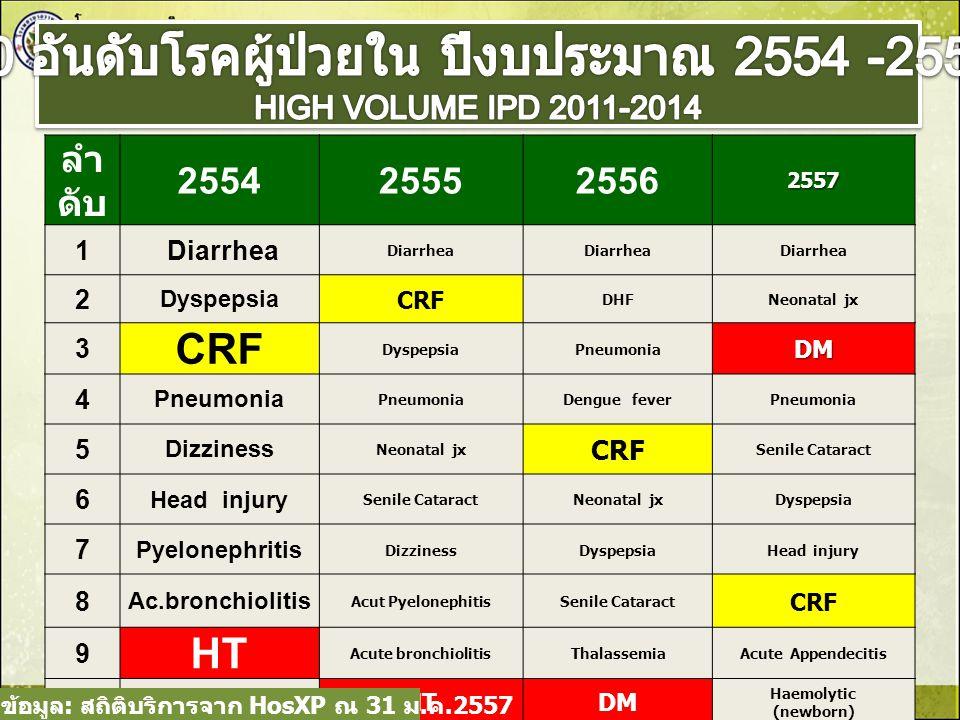 5 อันดับโรค Re-admitted ภายใน 28 วัน ลำ ดั บ ปี 2554 ปี 2555 ปี 2556 ปี 2557 1CRFCRF (66) Pneumonia (51) Neonatal jaudice(28) 2Diarrhea Diarrhea(64 ) CRF(65) ESRD (19) 3 Heart failure ESRD (57) Diarrhea(46 ) Haemolytic of newborn(14 ) 4Dypepsia Pneumonia (56) Thalassemia (46) Thalassemia (12) 5 Pneumon ia Neonatal jaudice (39) Neonatal jaudice(30) DM (10) ที่มา : รายงาน Ehosp, Hosxp ณ 31 ม.
