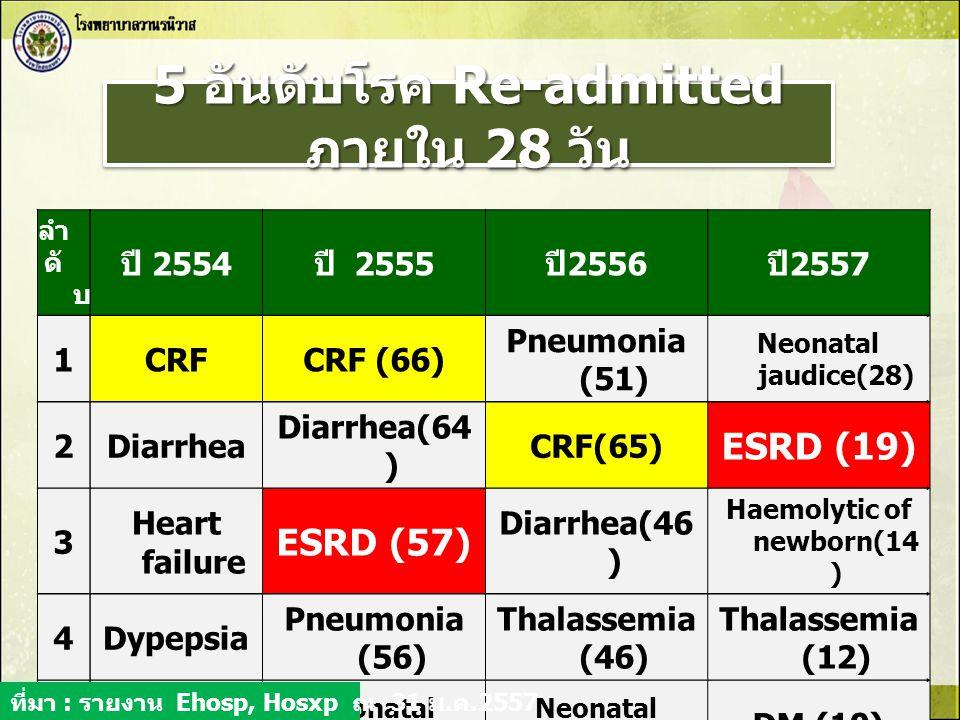 5 อันดับโรค Re-admitted ภายใน 28 วัน ลำ ดั บ ปี 2554 ปี 2555 ปี 2556 ปี 2557 1CRFCRF (66) Pneumonia (51) Neonatal jaudice(28) 2Diarrhea Diarrhea(64 )