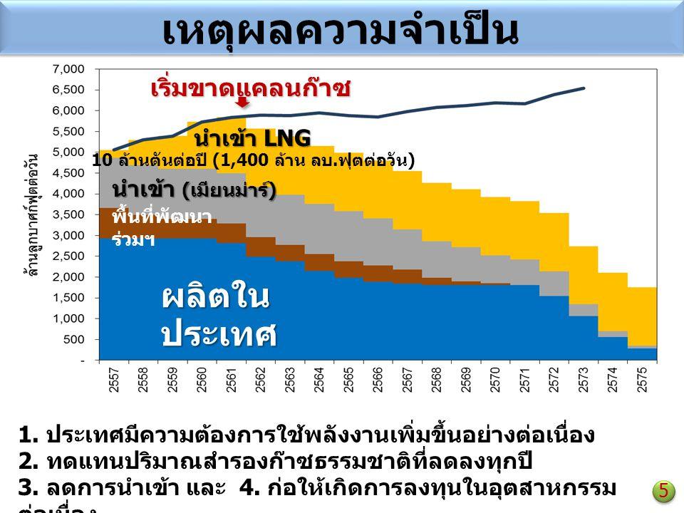 1. ประเทศมีความต้องการใช้พลังงานเพิ่มขึ้นอย่างต่อเนื่อง 2. ทดแทนปริมาณสำรองก๊าซธรรมชาติที่ลดลงทุกปี 3. ลดการนำเข้า และ 4. ก่อให้เกิดการลงทุนในอุตสาหกร